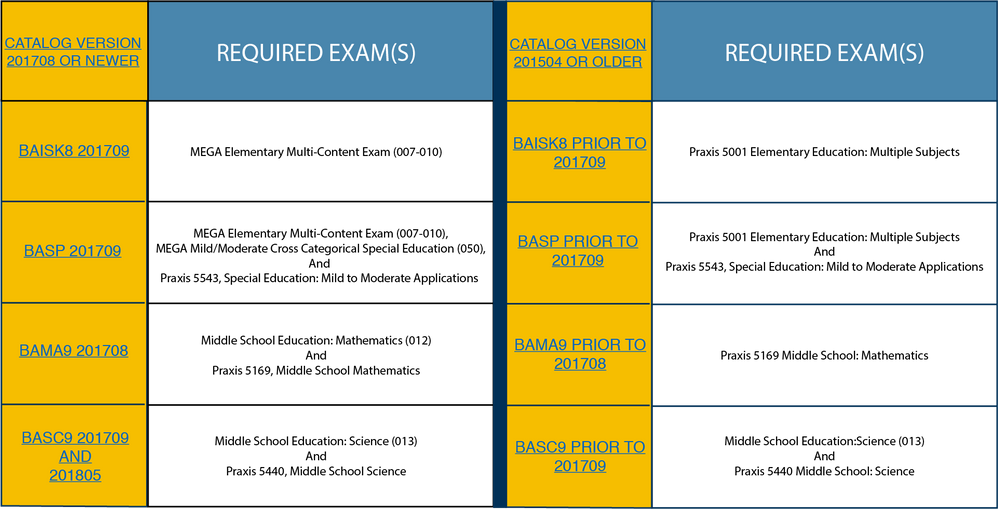 MO Exam Changes Table.png